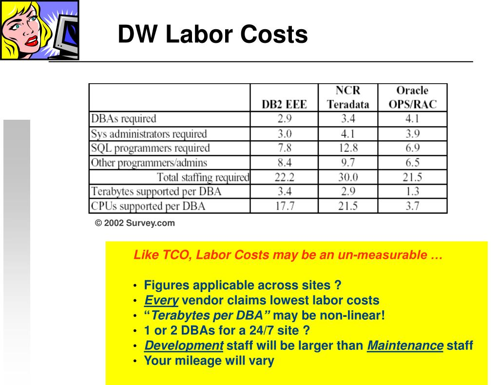 DW Labor Costs