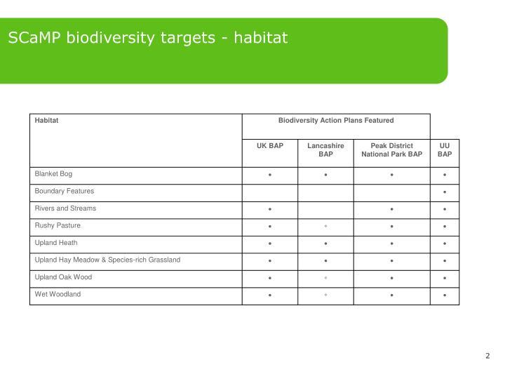 SCaMP biodiversity targets - habitat