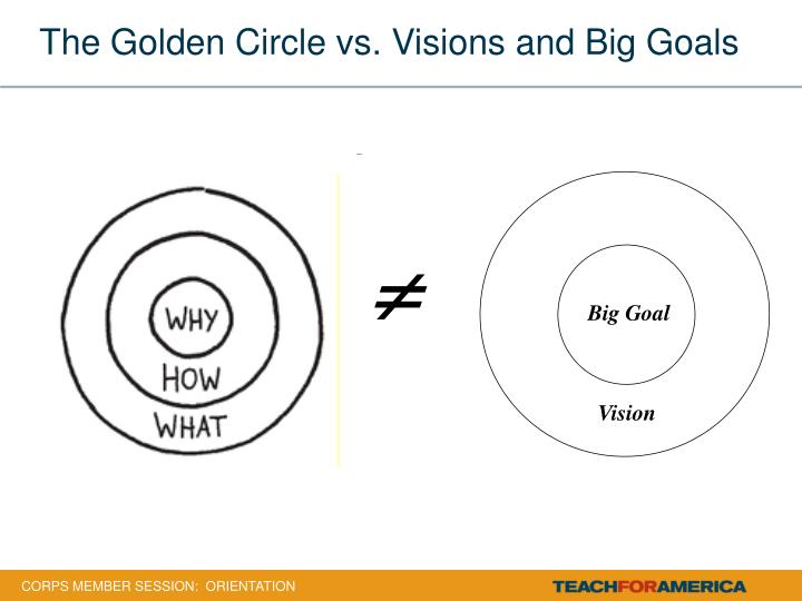 The golden circle vs visions and big goals