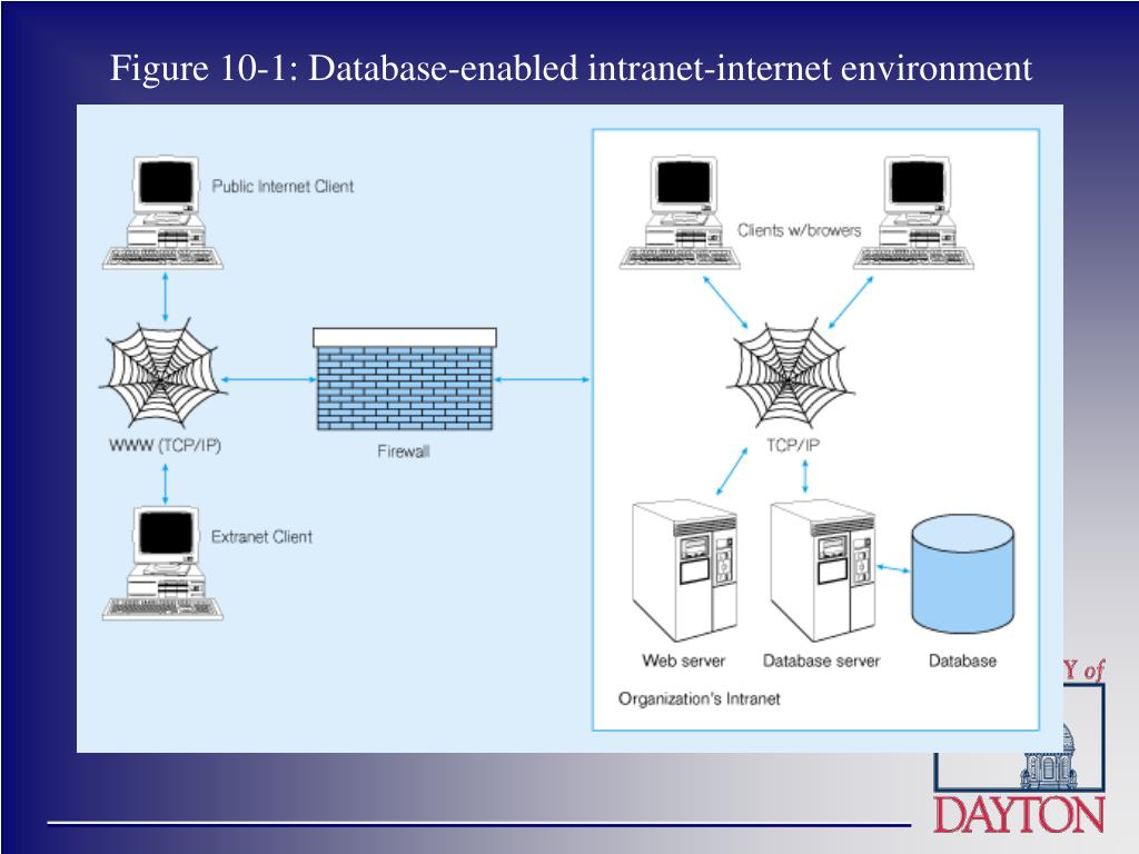 Figure 10-1: Database-enabled intranet-internet environment