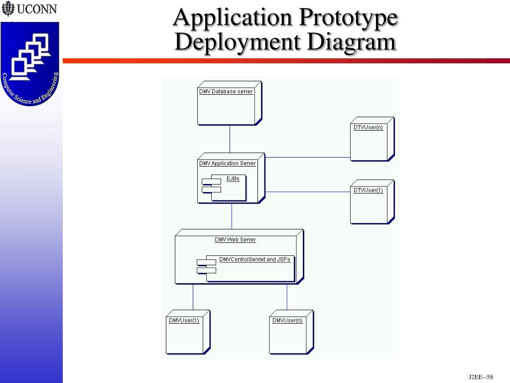 Application Prototype