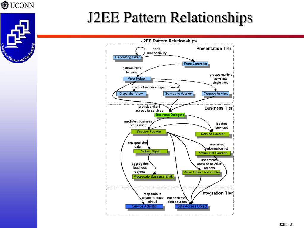 J2EE Pattern Relationships