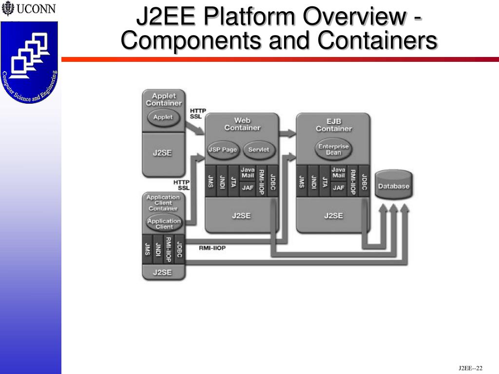 J2EE Platform Overview - Components and Containers