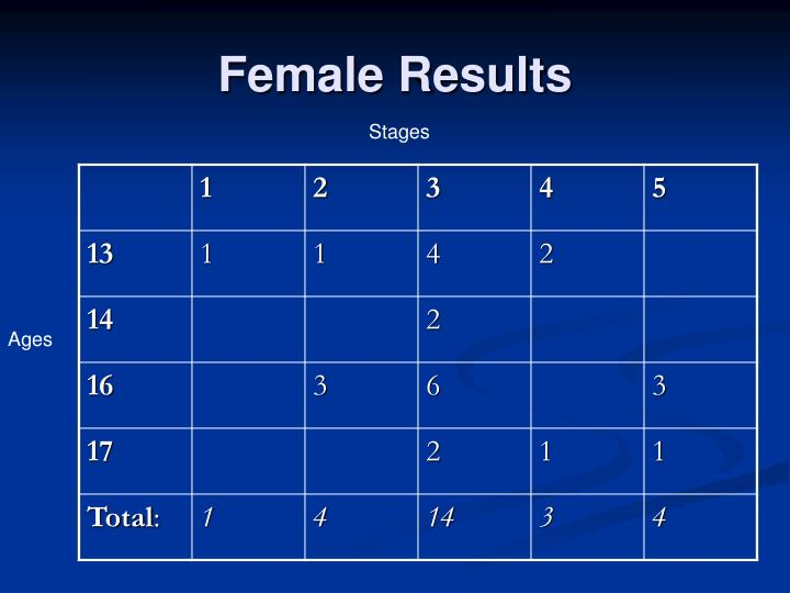 Female Results