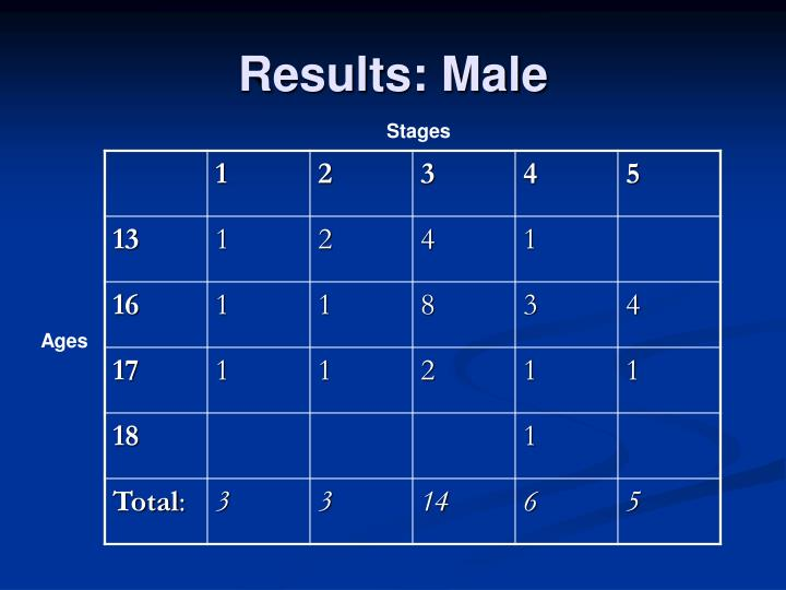 Results: Male