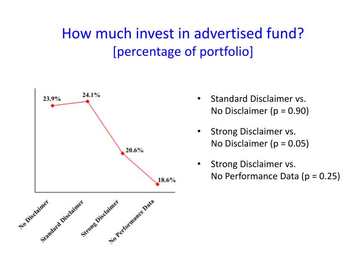 How much invest in advertised fund?