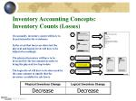 inventory accounting concepts inventory counts losses