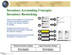 inventory accounting concepts inventory restocking
