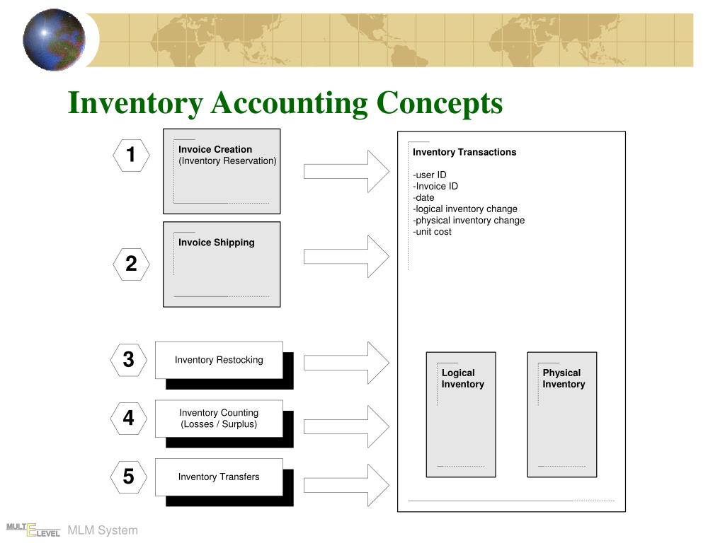 Inventory Accounting Concepts