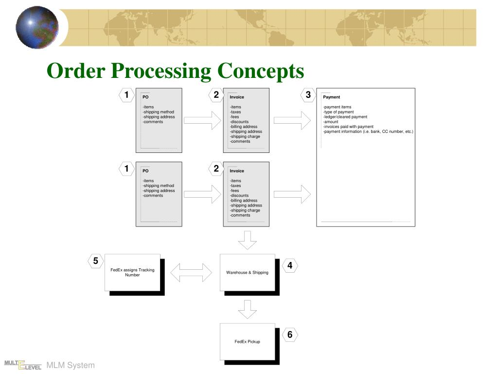 Order Processing Concepts