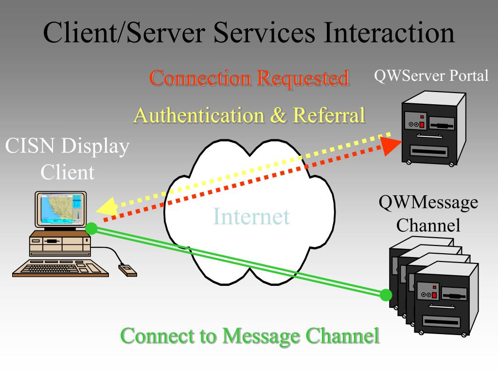 Client/Server Services Interaction