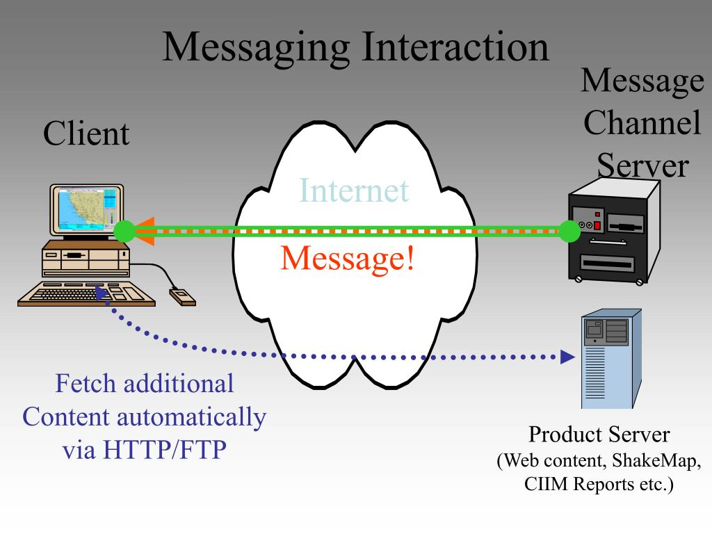 Messaging Interaction