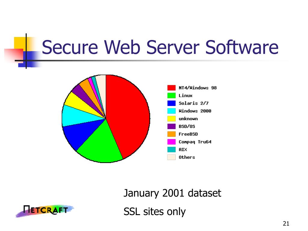 Secure Web Server Software