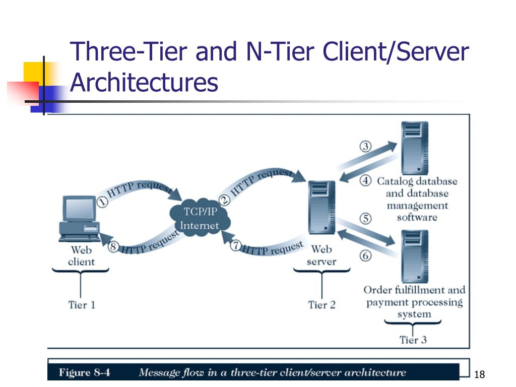Three-Tier and N-Tier Client/Server Architectures