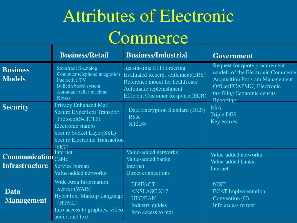 Attributes of Electronic Commerce