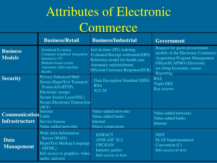 Attributes of electronic commerce l.jpg