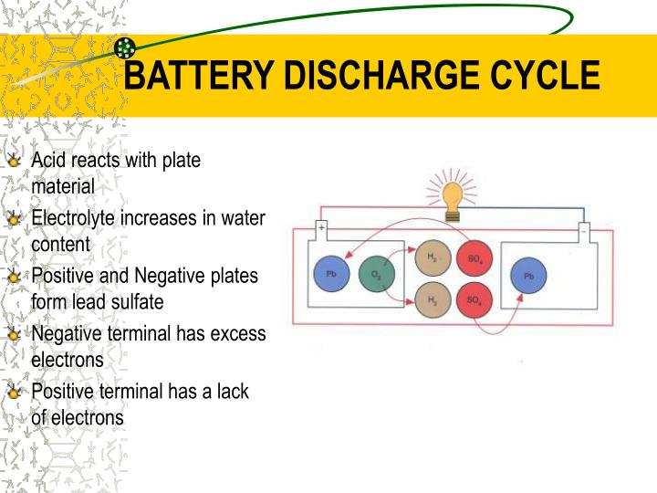 BATTERY DISCHARGE CYCLE