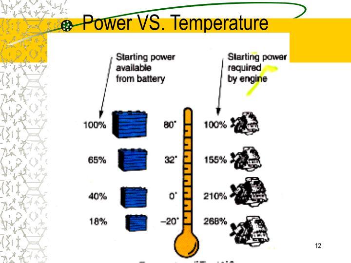 Power VS. Temperature
