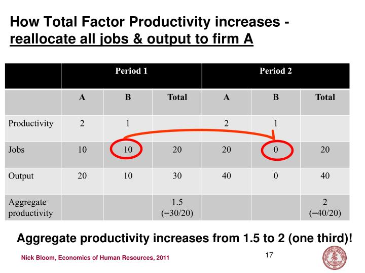 How Total Factor Productivity increases -