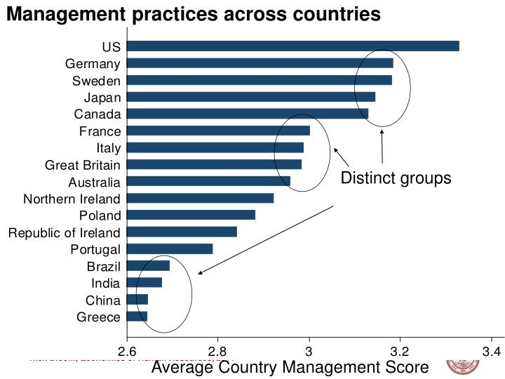 Management practices across countries