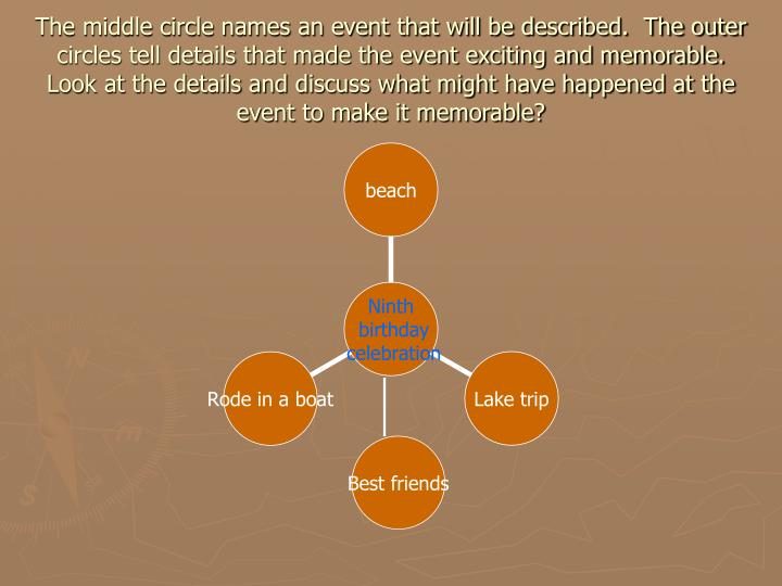 The middle circle names an event that will be described.  The outer circles tell details that made the event exciting and memorable.  Look at the details and discuss what might have happened at the event to make it memorable?