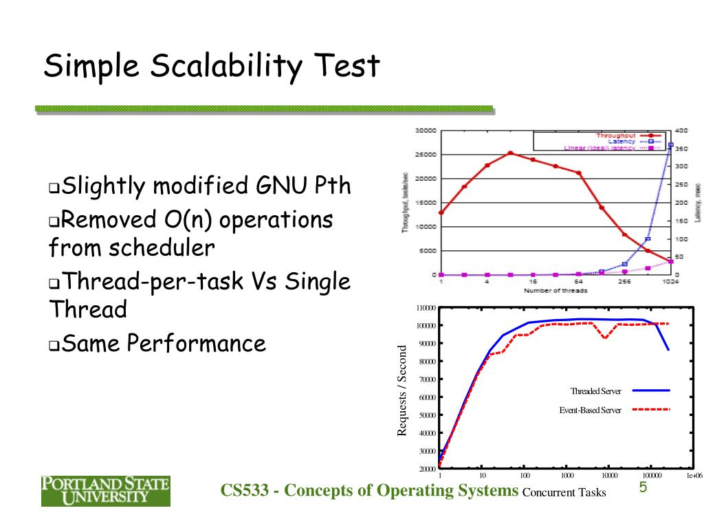 Simple Scalability Test