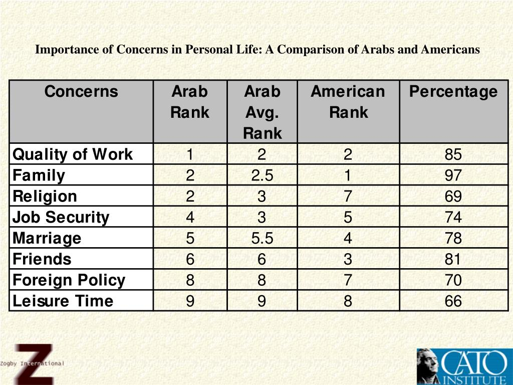 Importance of Concerns in Personal Life: A Comparison of Arabs and Americans