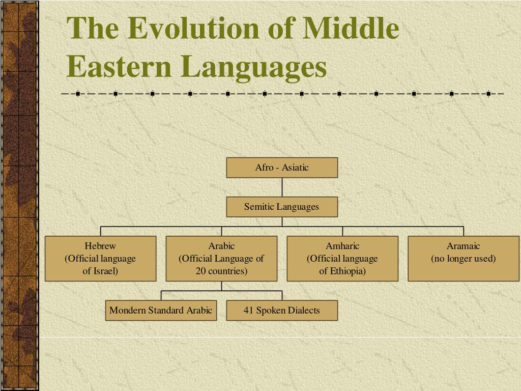 The Evolution of Middle Eastern Languages