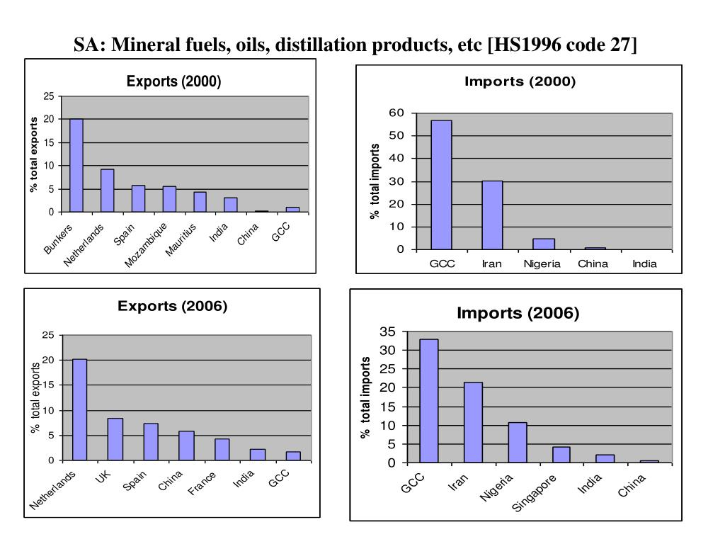 SA: Mineral fuels, oils, distillation products, etc [HS1996 code 27]