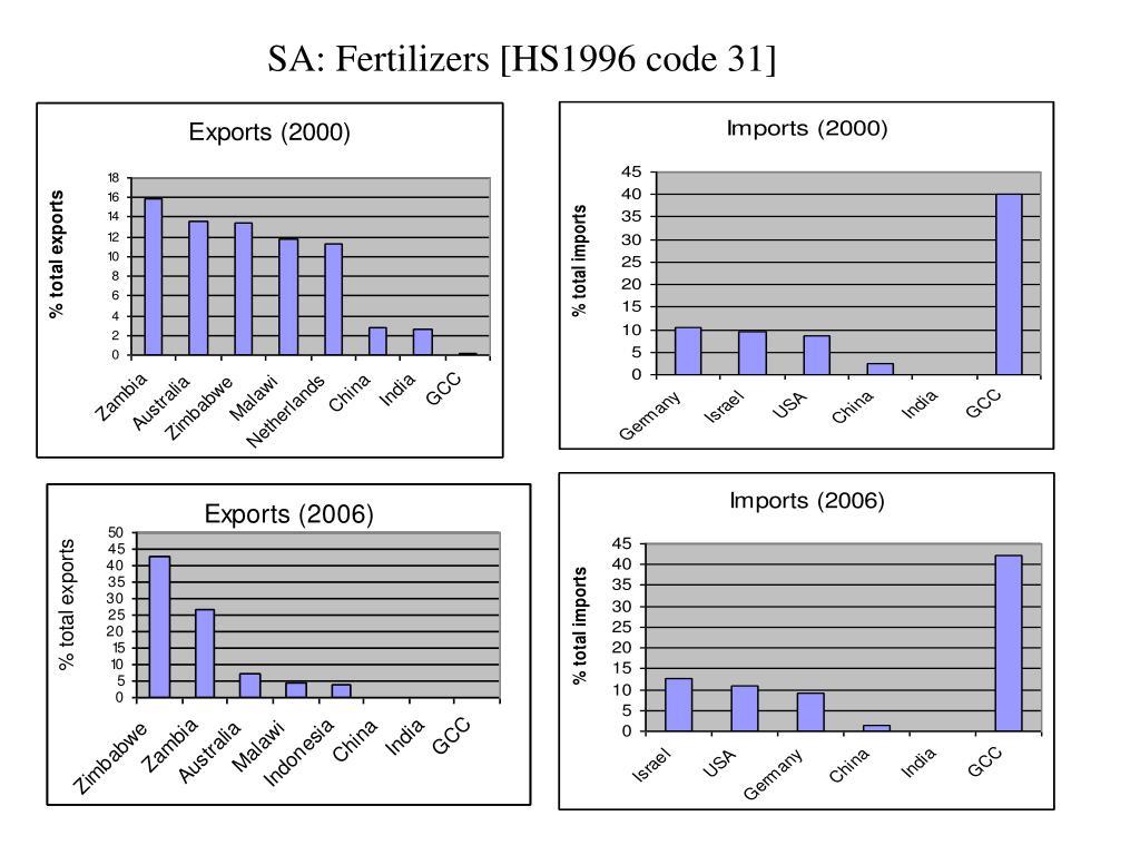 SA: Fertilizers [HS1996 code 31]