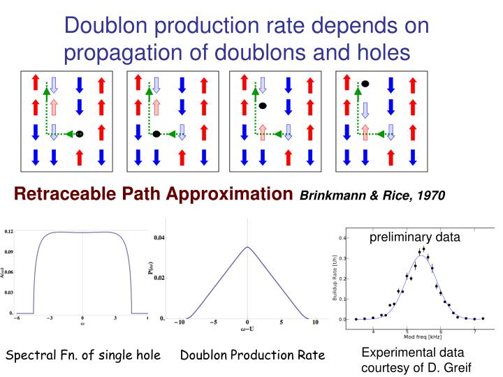 Doublon production rate depends on