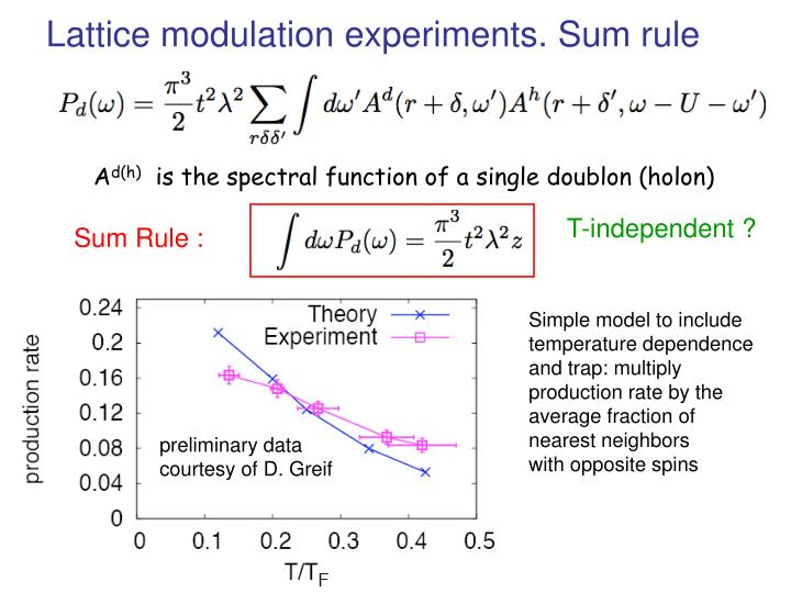 Lattice modulation experiments. Sum rule
