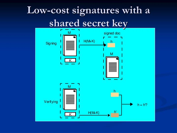 Low-cost signatures with a shared secret key