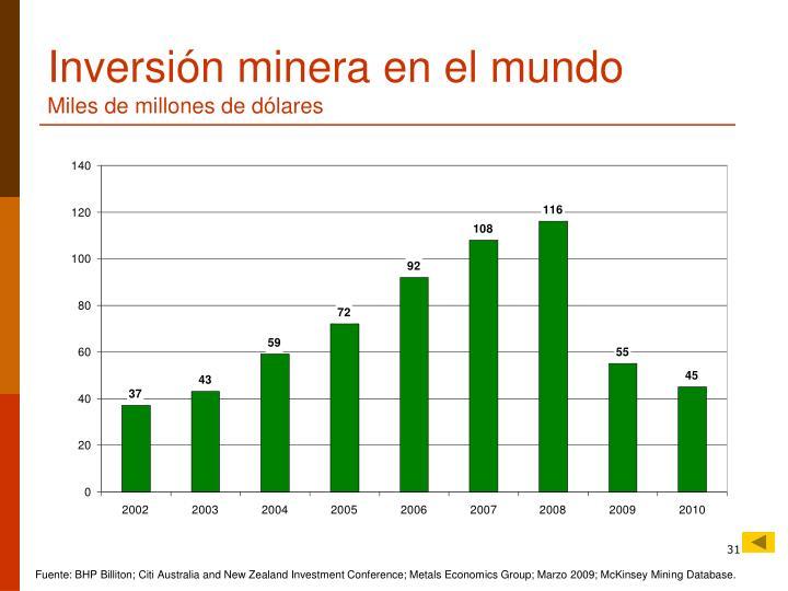 Inversión minera en el mundo