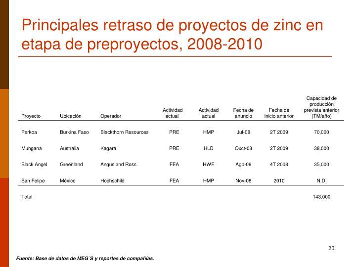 Principales retraso de proyectos de zinc en etapa de preproyectos, 2008-2010
