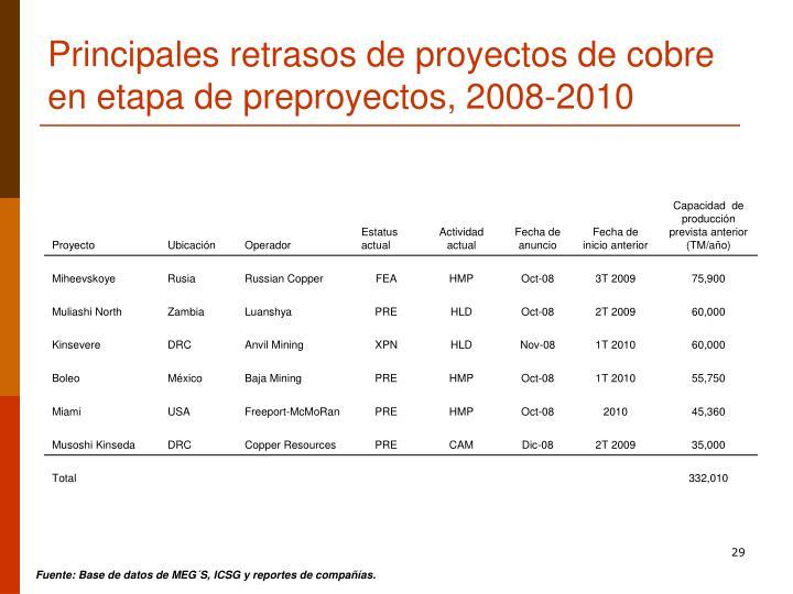 Principales retrasos de proyectos de cobre en etapa de preproyectos