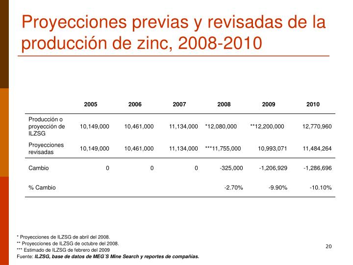 Proyecciones previas y revisadas de la producción de zinc, 2008-2010