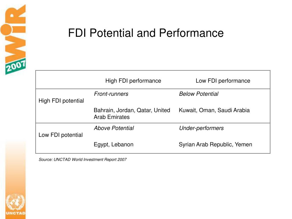 FDI Potential and Performance