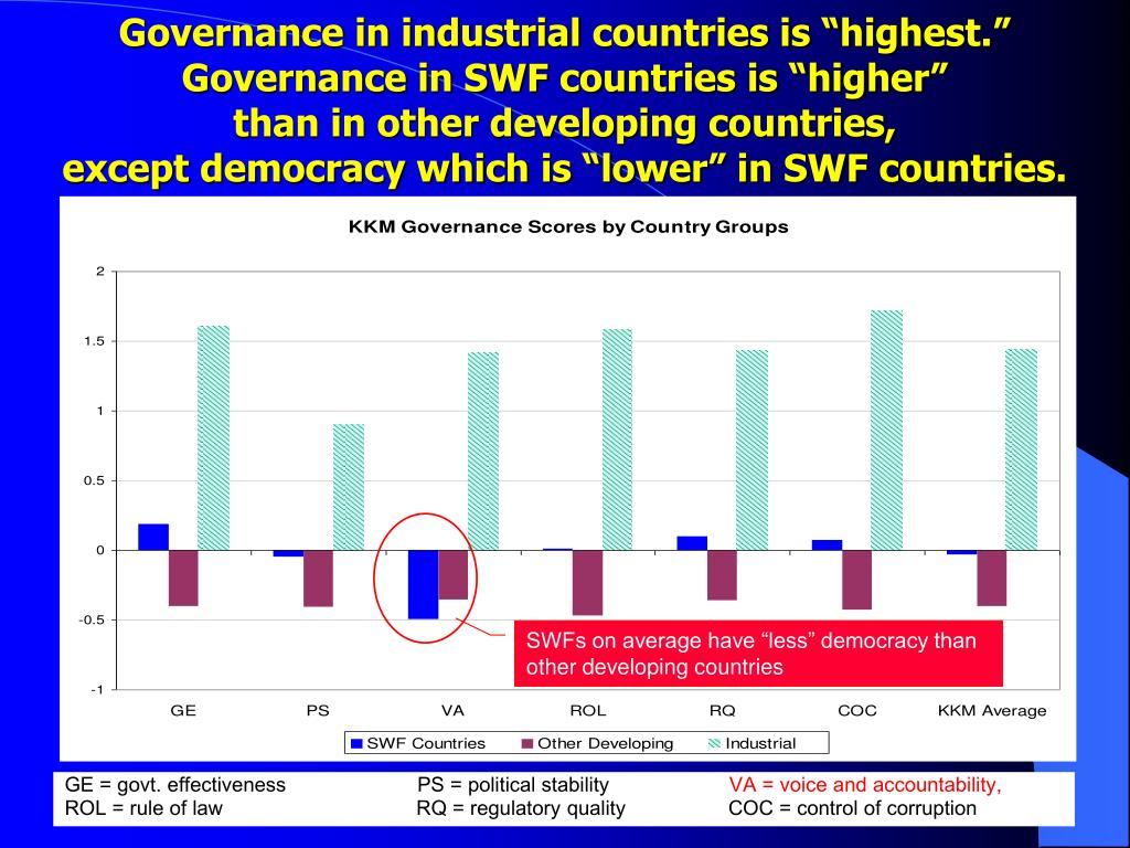"Governance in industrial countries is ""highest."""