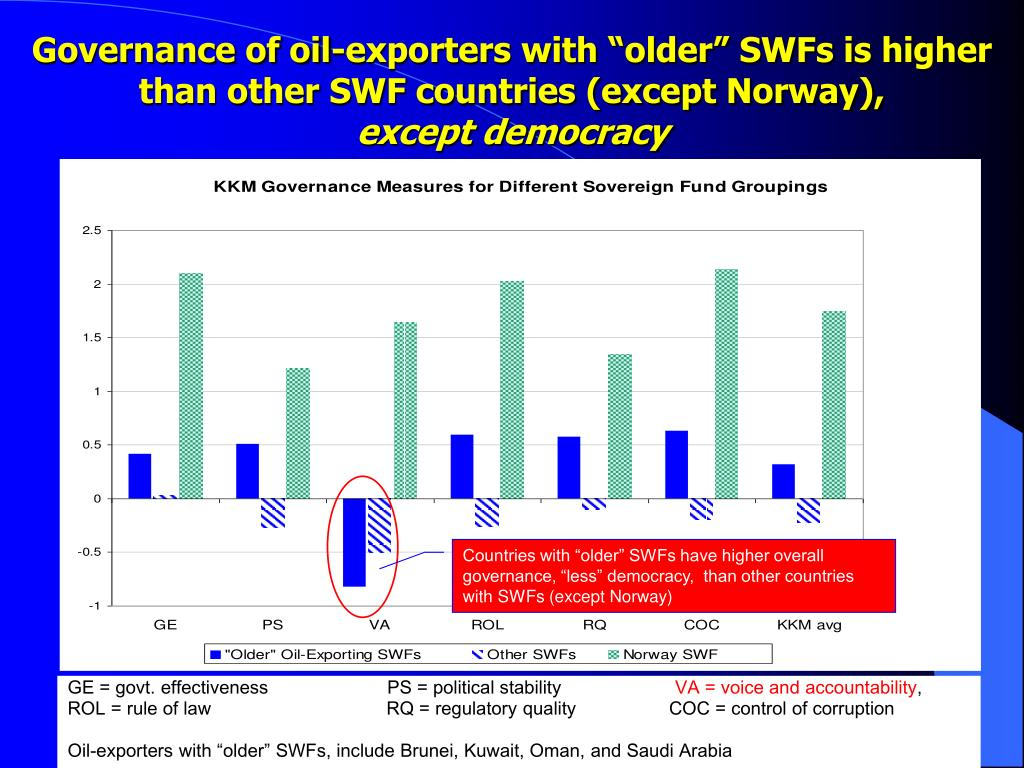 "Governance of oil-exporters with ""older"" SWFs is higher than other SWF countries (except Norway),"