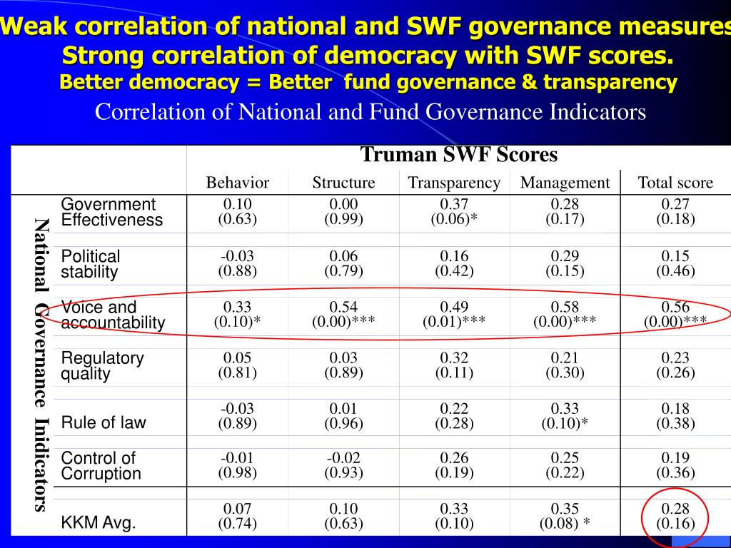 Weak correlation of national and SWF governance measures