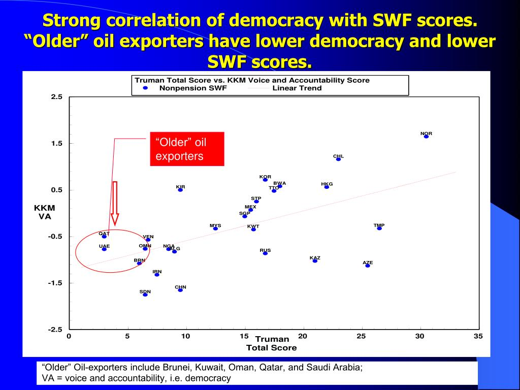 Strong correlation of democracy with SWF scores.