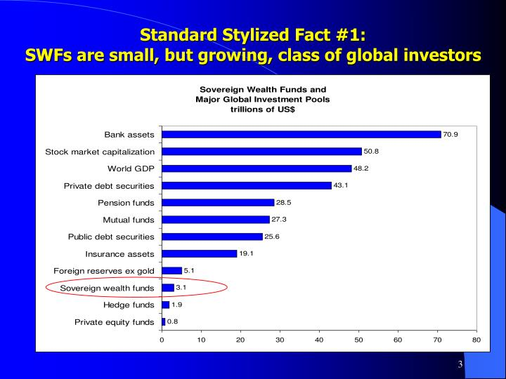 Standard stylized fact 1 swfs are small but growing class of global investors