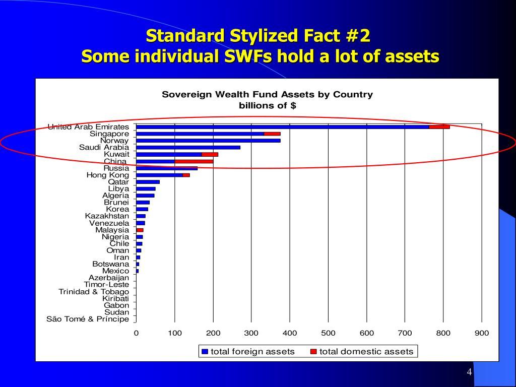 Standard Stylized Fact #2