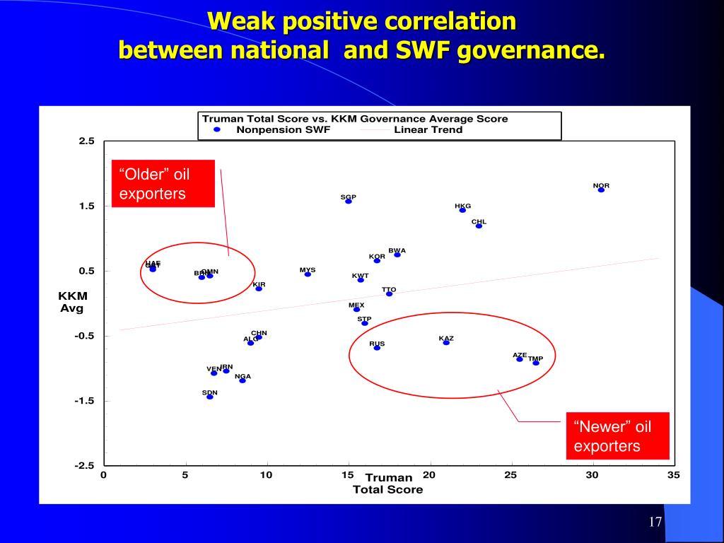 Weak positive correlation