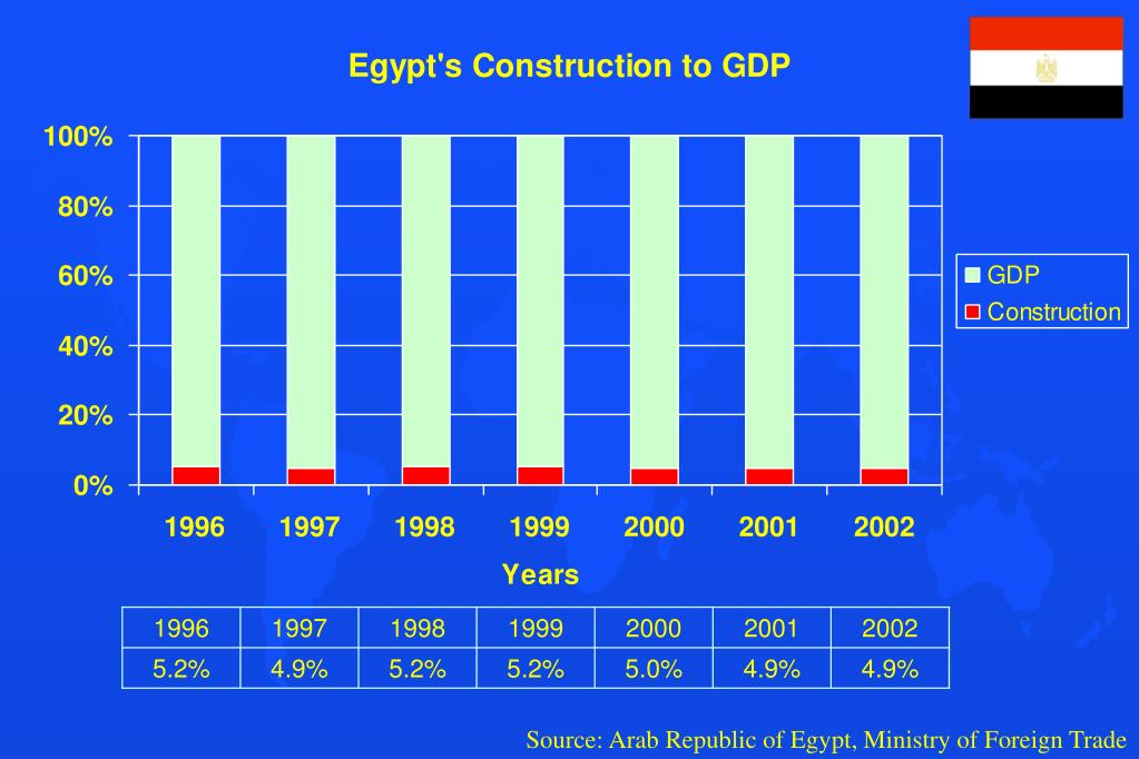 Source: Arab Republic of Egypt, Ministry of Foreign Trade