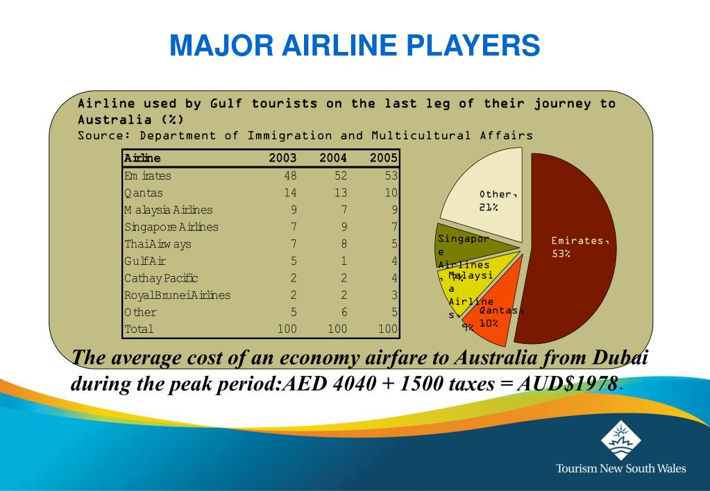 Airline used by Gulf tourists on the last leg of their journey to Australia (%)