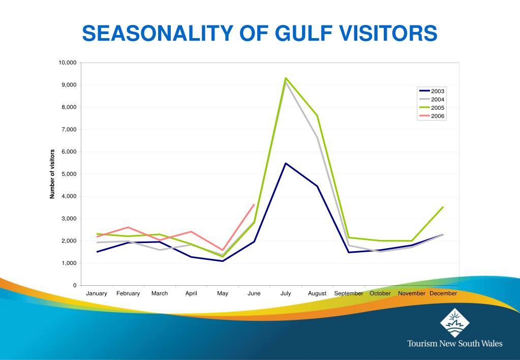 SEASONALITY OF GULF VISITORS