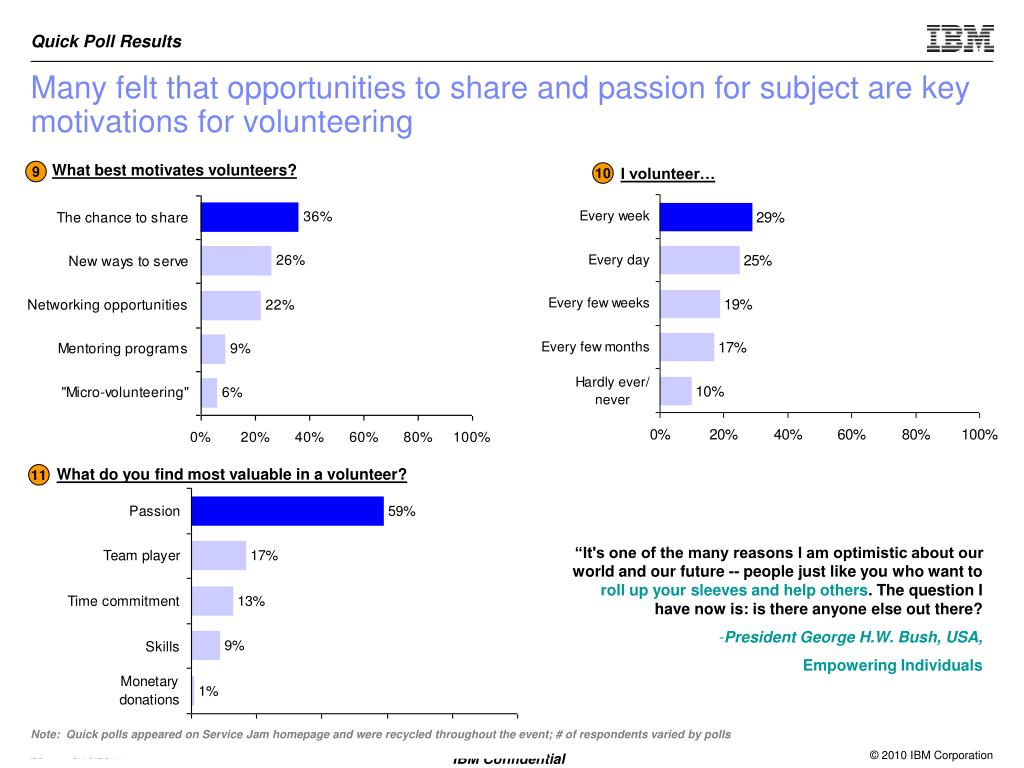 Many felt that opportunities to share and passion for subject are key motivations for volunteering