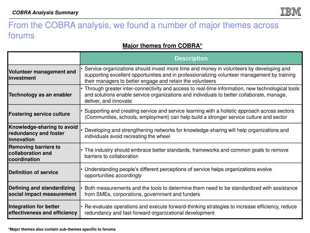 COBRA Analysis Summary